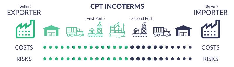 Điều kiện CPT - Carriage Paid To