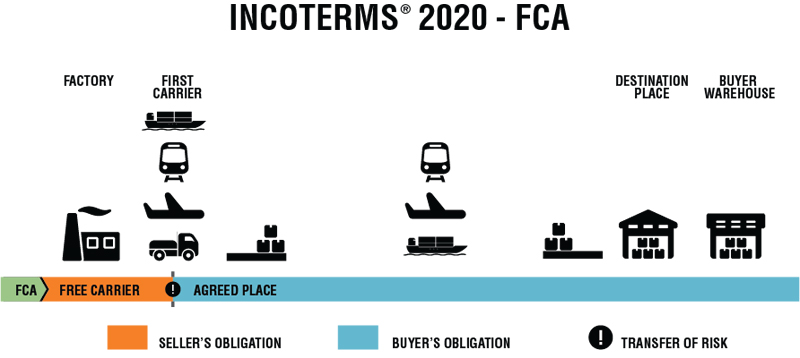 Điều kiện FCA trong incoterms 2020