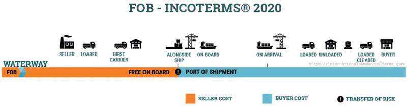Điều kiện FOB incoterms 2020
