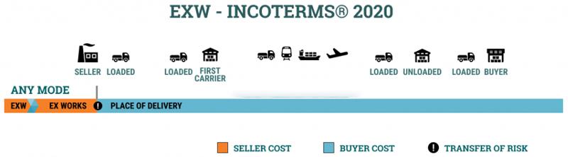 Điều kiện giao hàng EXW trong Incoterms 2020