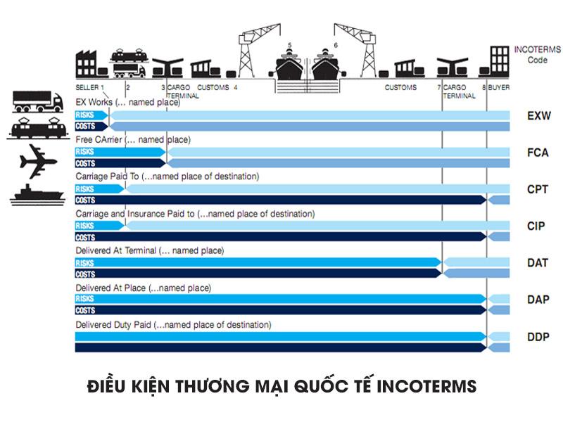 Điều kiện Incoterms và cách vận dụng trong xuất nhập khẩu