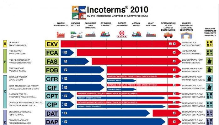 điều kiện incoterms 2010